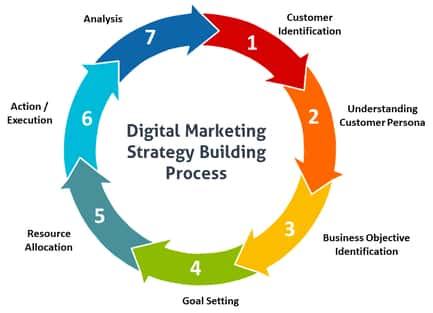 Kết quả hình ảnh cho Digital Marketing Management